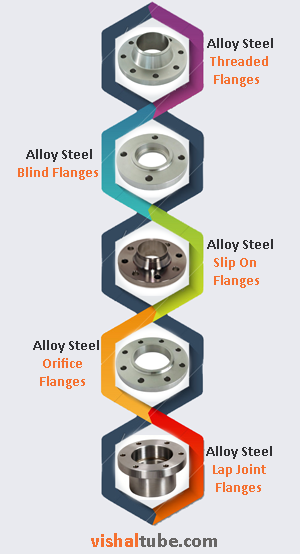 Alloy Steel F92 Flanges Supplier In India