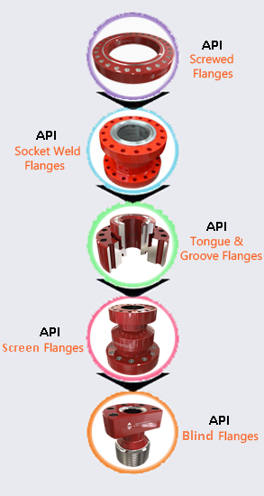 API Flanges Supplier In India