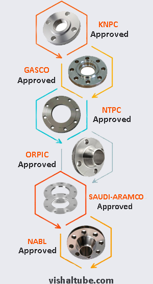 SS 316Ti Flanges Supplier In India
